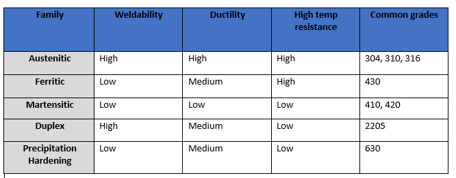 Corrosion resistance levels in stainless steel - Ryerson